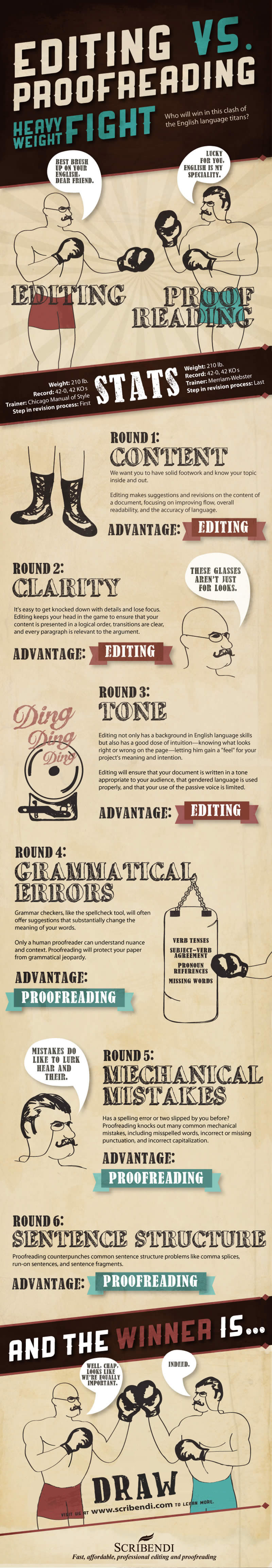 Editing vs Proofreading (Infographic)