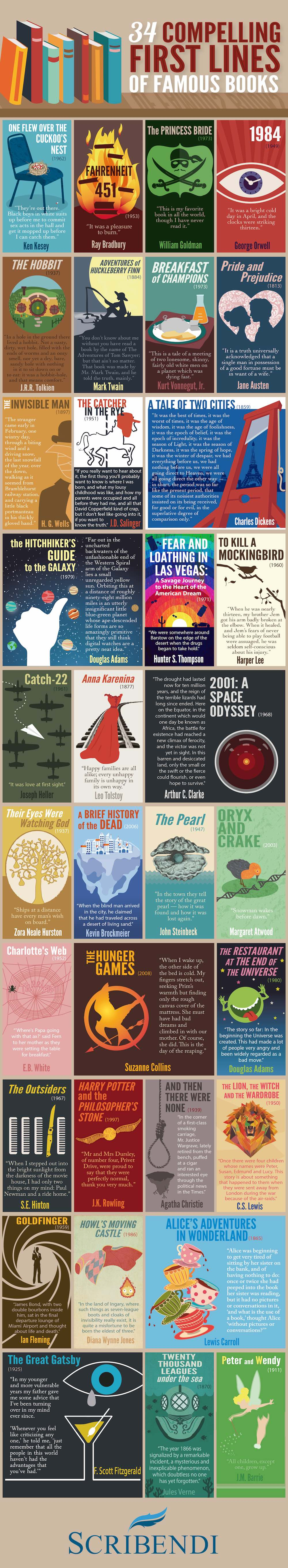 Compelling First Lines of Famous Books