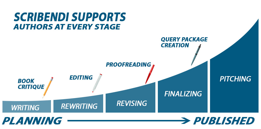 Scribendi Supports Authors at Every Stage