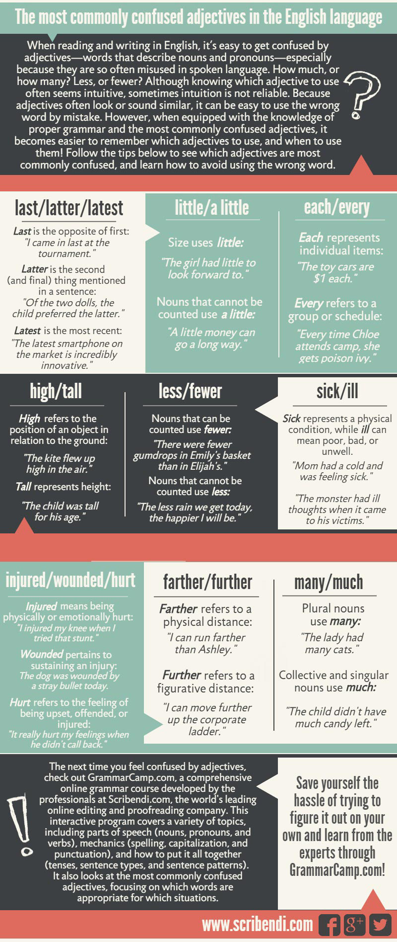Commonly confused adjectives.