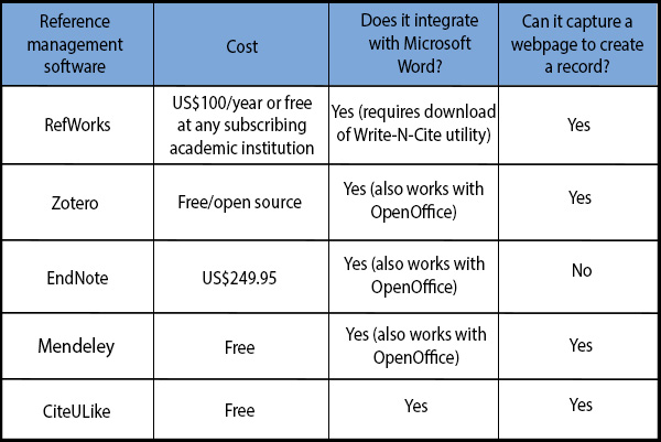 Reference Management Software Comparison