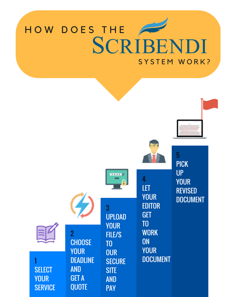 Learn How the Scribendi System Works