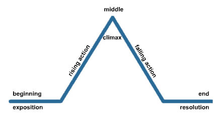 The Freytag Pyramid.